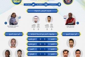 نتيجة وملخص أهداف مباراة النصر والجزيرة اليوم في البطولة العربية للأندية بجودة عالية HD