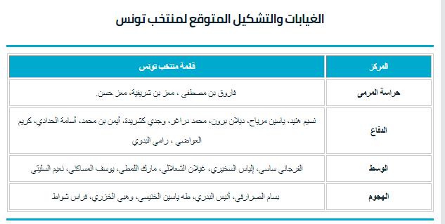 قائمة منتخب تونس اليوم